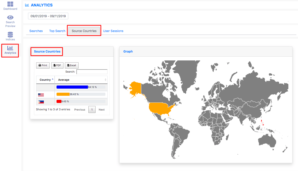SiteSearchApp Source Countries